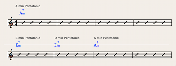 how to play a pentatonic over iii m chord