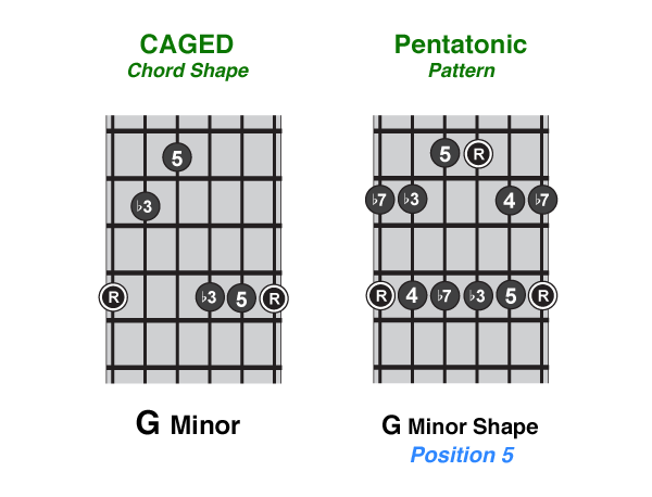 A Beginner\'s Guide To The Minor Pentatonic
