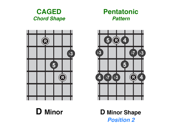 A Beginners Guide To The Minor Pentatonic