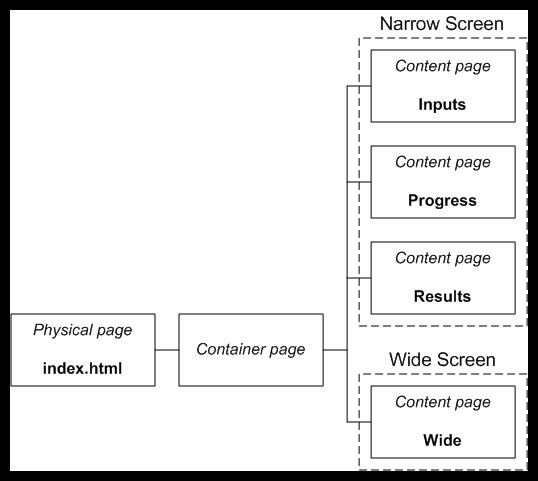 Build A Cross-Platform Twitter Client: Overview