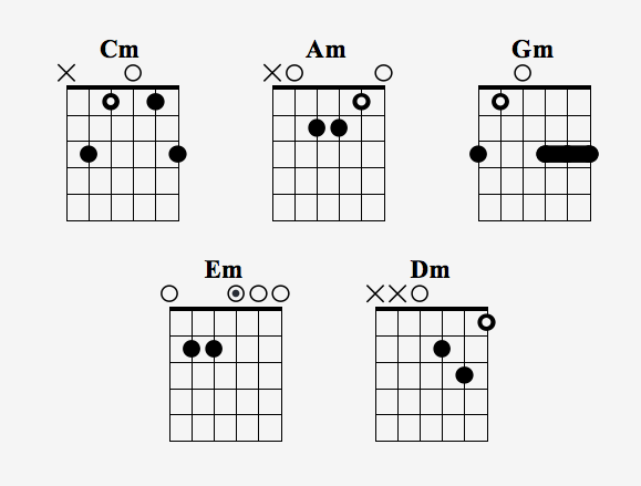 CAGED Chord Workout