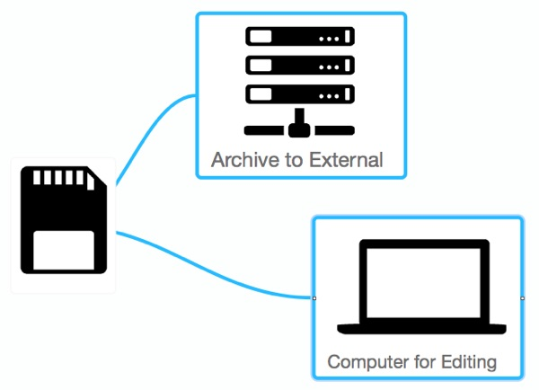 File ingestion workflow graphic
