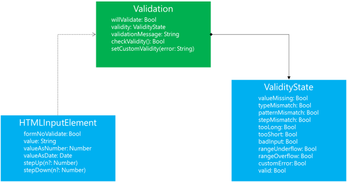 HTML Constraint Validation Architecture
