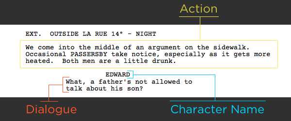 Theres a lot of white spacing in screenwriting Dont write text blocks