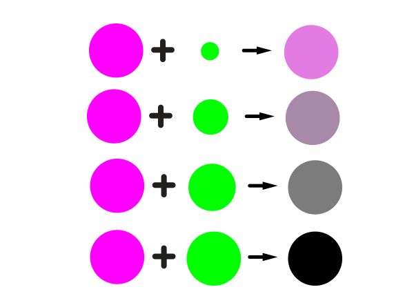 In Subtractive Method Adding A Bit Of Complementary Hue Is The Easiest Way To Precisely Reduce Saturation