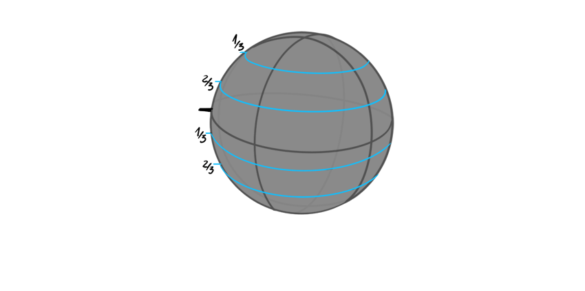 sphere divided into halves and thirds