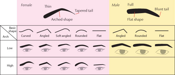 Mens Fashion Eyebrows Reddit