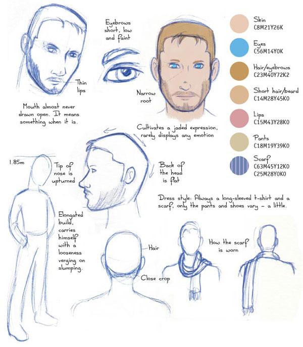 Insan Anatomisi Temelleri Karakterleri Sürekli çizim Konya Resim