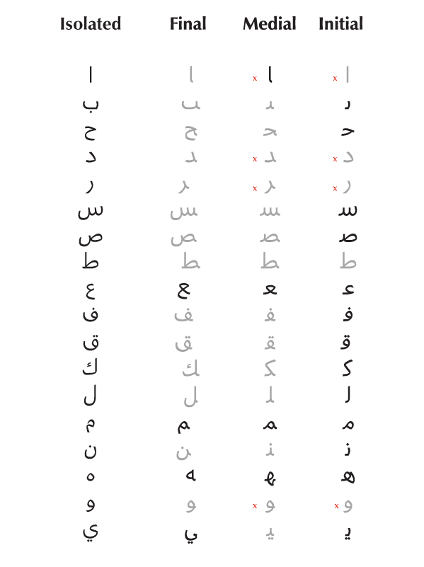 Arabic Alphabet Writing Practice Sheets Pdf 25 Arabic