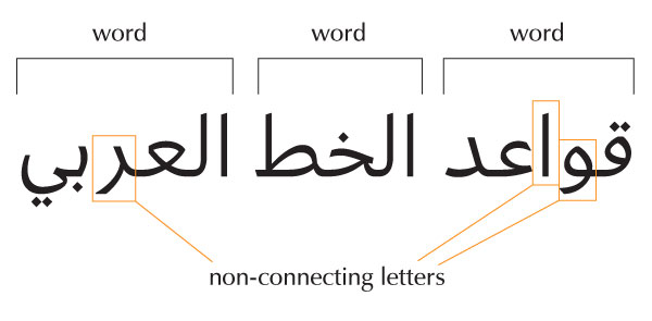 Non-connecting letters
