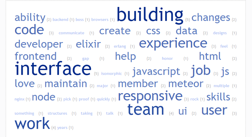 Use a Word Cloud Generator to analyze resume keywords