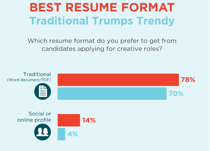 Best-resume-tips-preferred-format