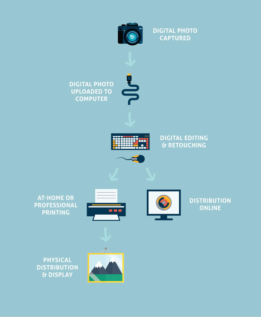 digital printing infographic