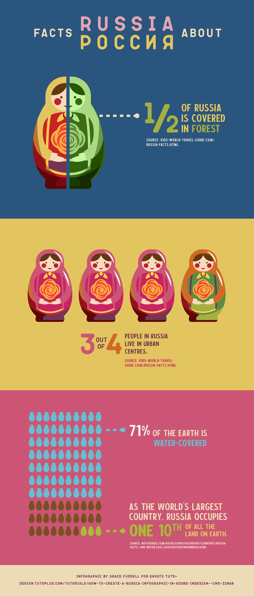 How to Create a Russia Infographic in Adobe InDesign