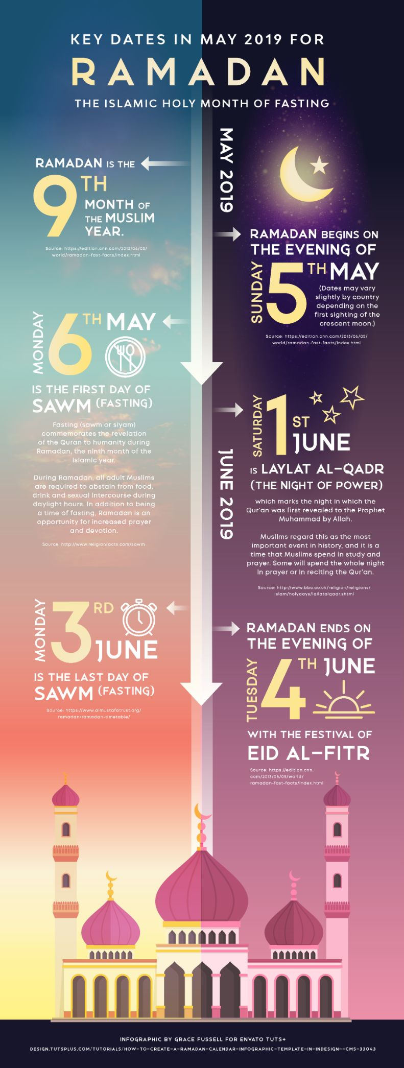 how to create a ramadan infographic template in indesign