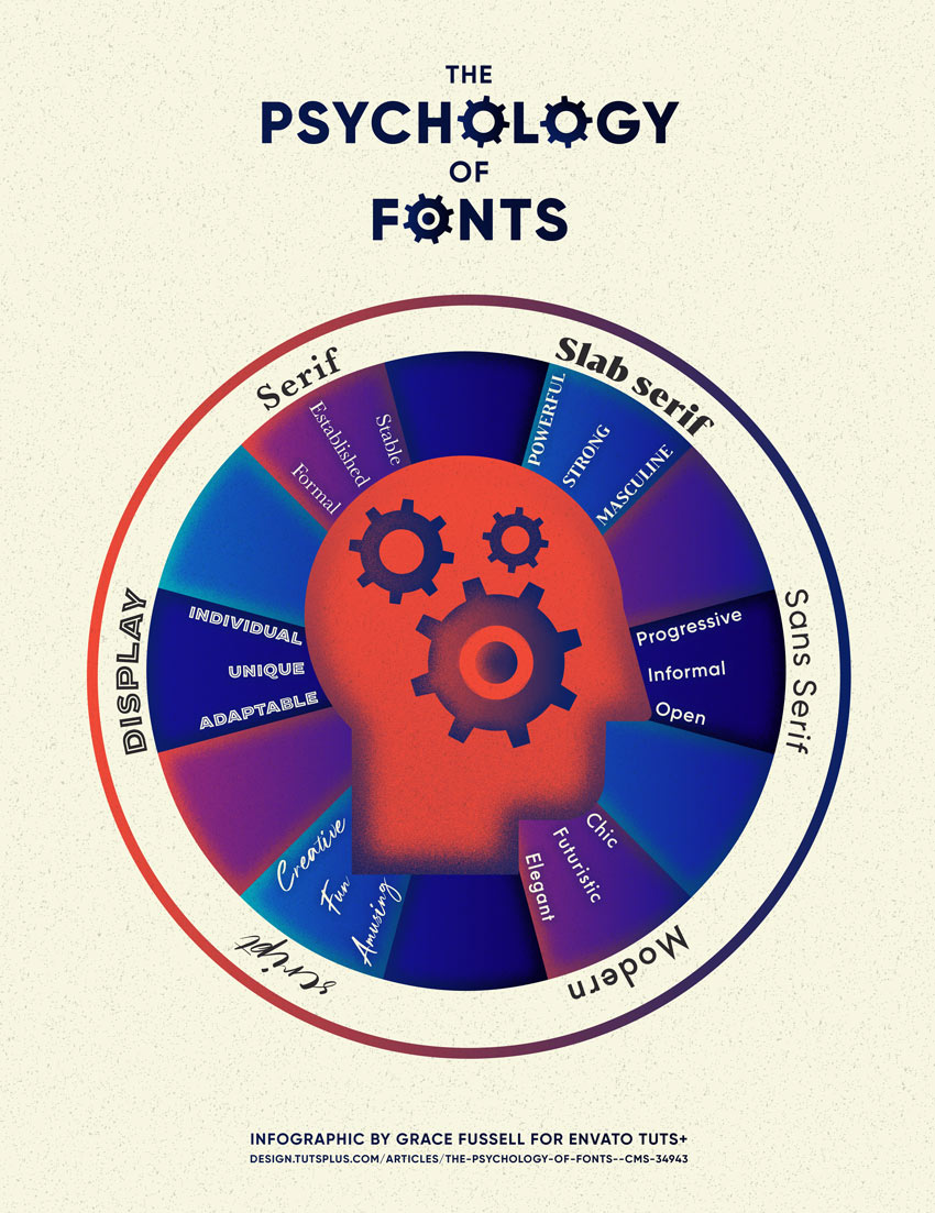 Psychology of Fonts