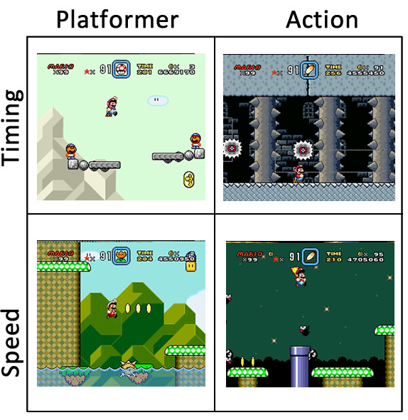 The diagram of skills in Super Mario-style games