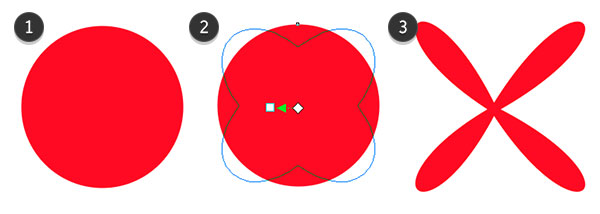 Using the push distortion on a circle