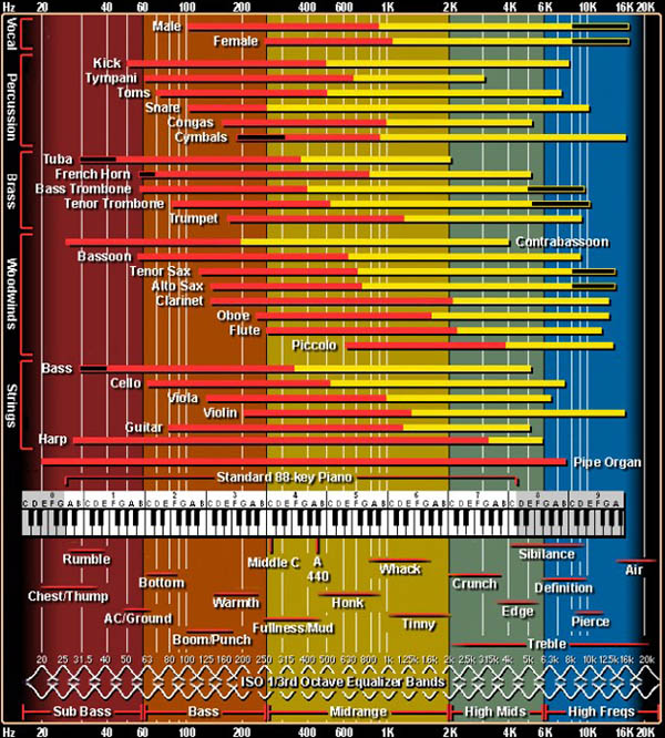 EQ chart from Independent Recording