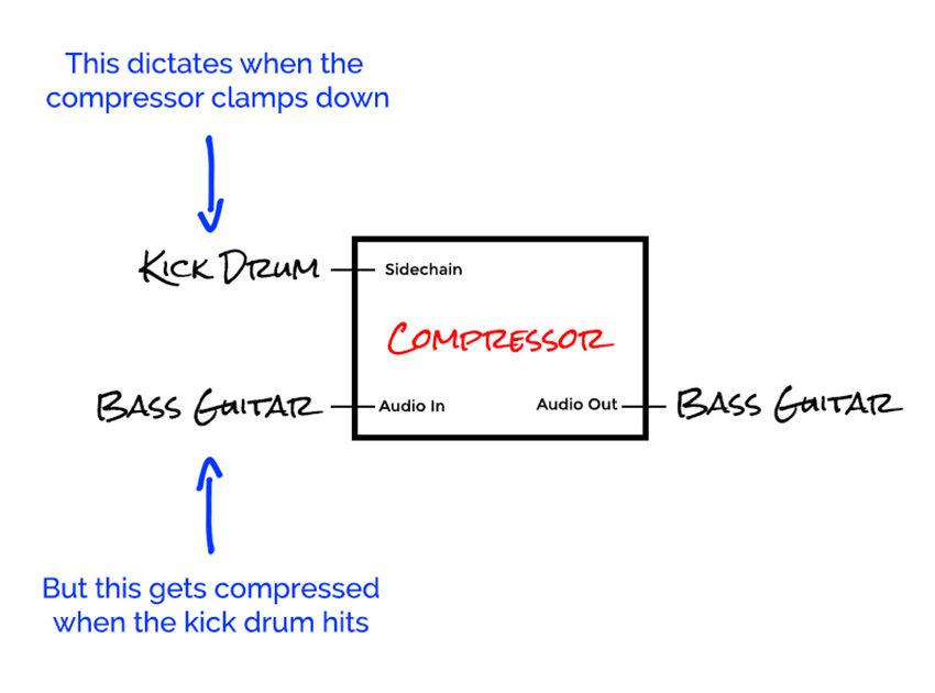 Sidechain compression on the bass guitar