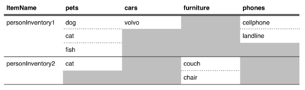 Grid illustrating Item Name Attribute  Value relationship