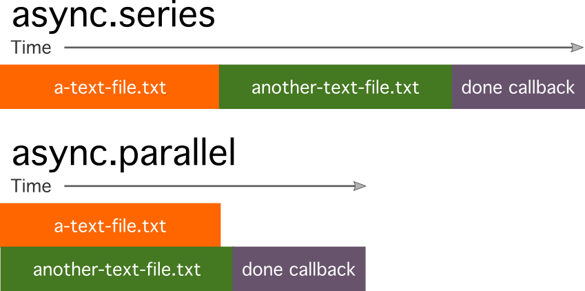 Solving Callback Problems With Async