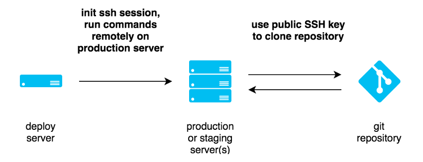 Deployer Deployment Process