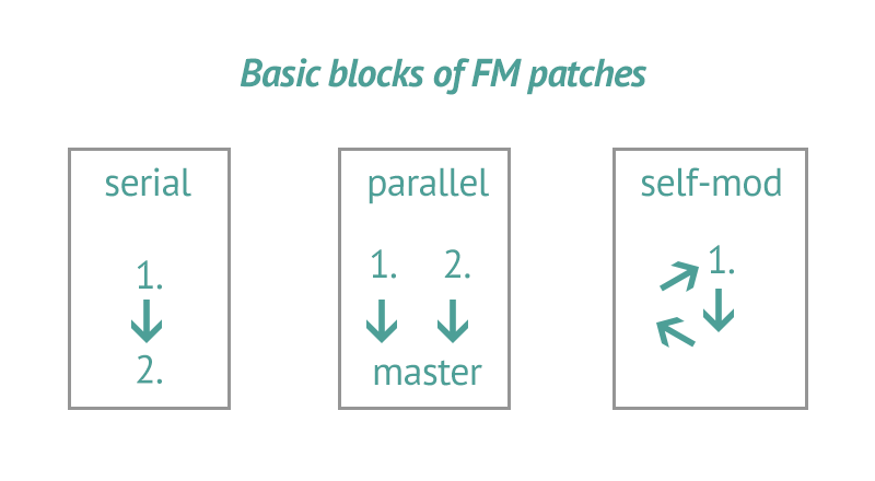 FM building blocks