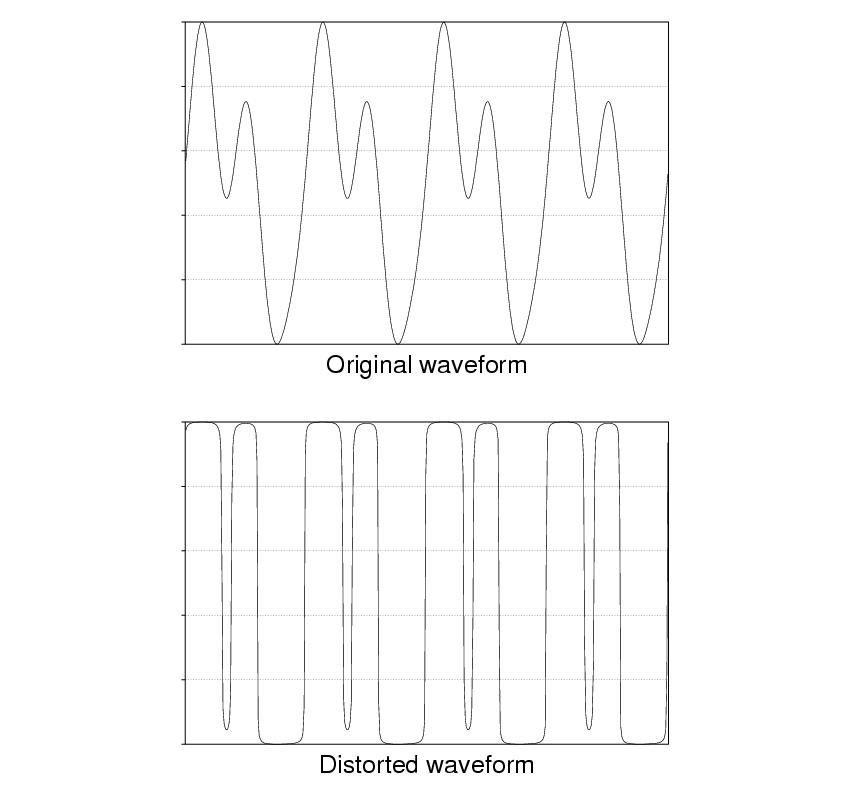 Distorted Waveform