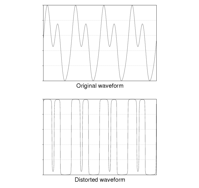 Distortion Masterclass for Ableton Suite: Part 1