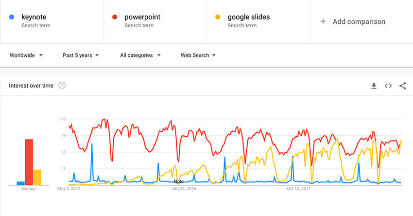 Google Slides popularity