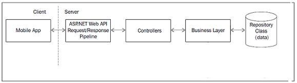 Image 9 Web API Service Structure Flow