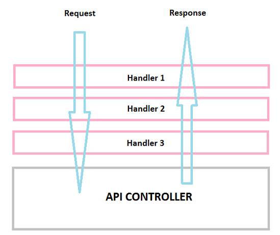 HTTP Request flow through Message Handlers