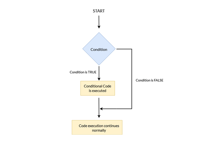 PHP Control Structures and Loops if Condition Flow