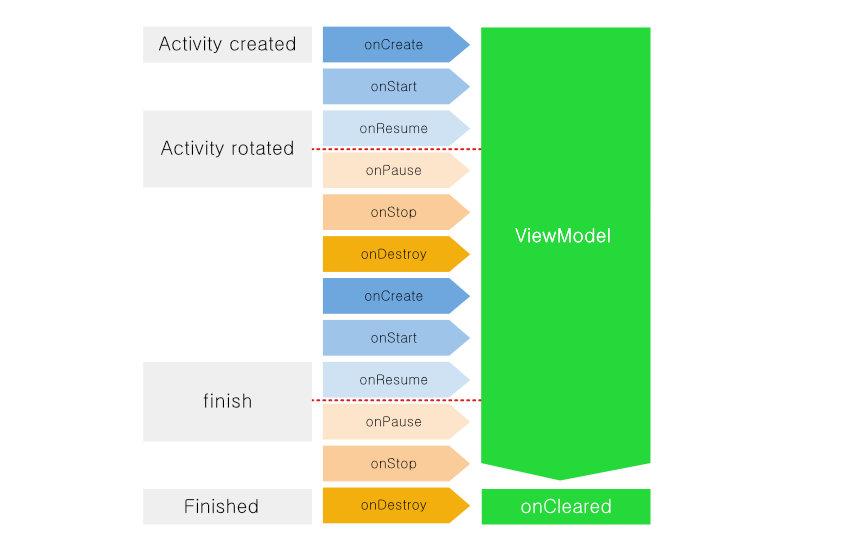 Componentes da Arquitetura Android: Lifecycle e LiveModel