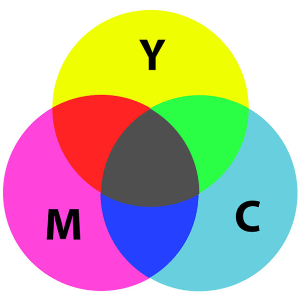 Venn diagram showing intersection of CMYK colours