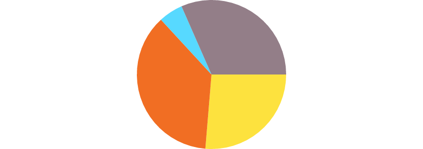 how to write pie chart