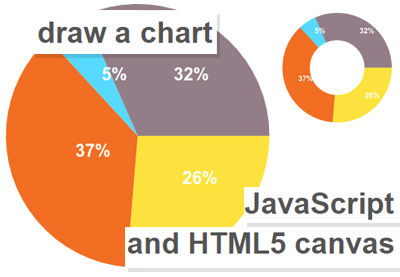 How to Draw Charts Using JavaScript and HTML5 Canvas