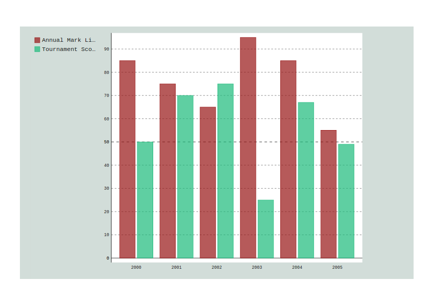 PyGal Mutiple Bar Chart with Custom Style