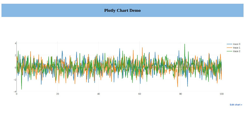 Charting Using Plotly in Python