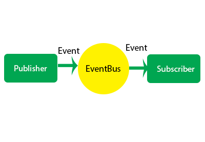 Implementing an Event Bus With LiveData