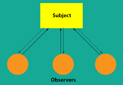 Android Design Patterns: The Observer Pattern