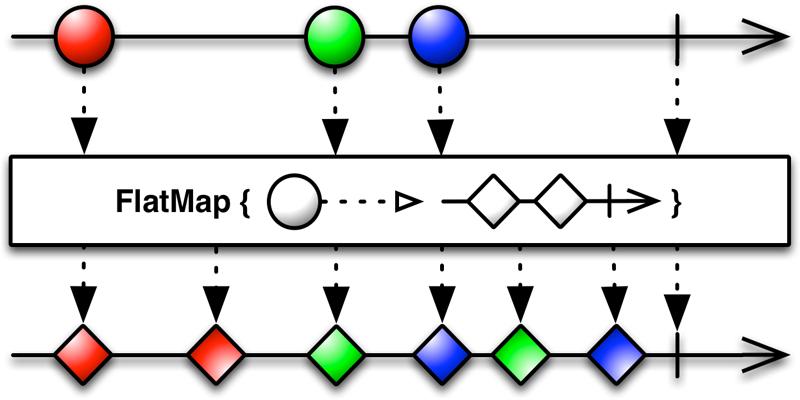FlatMap operator diagram