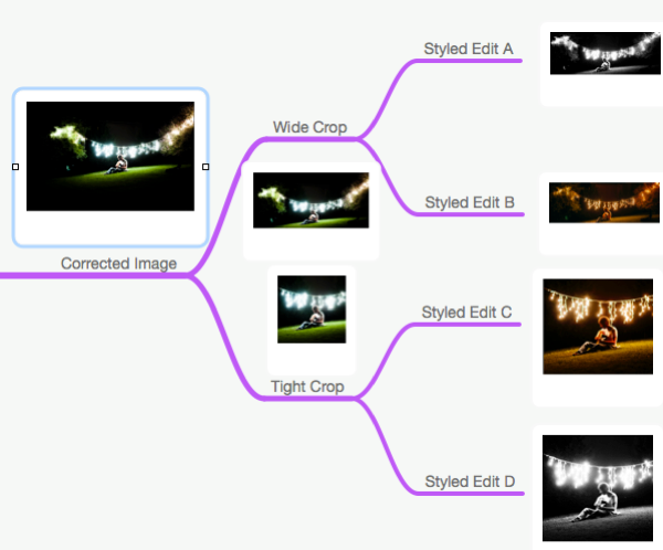 Mindmap of Image Edit