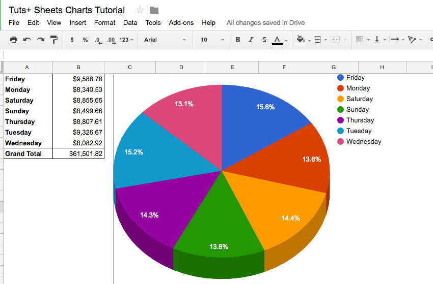 Bagaimana membuat grafik profesional dalam google sheets simple pie chart made in google sheets ccuart Images