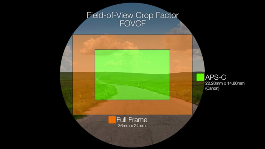 Field of view crop factor example