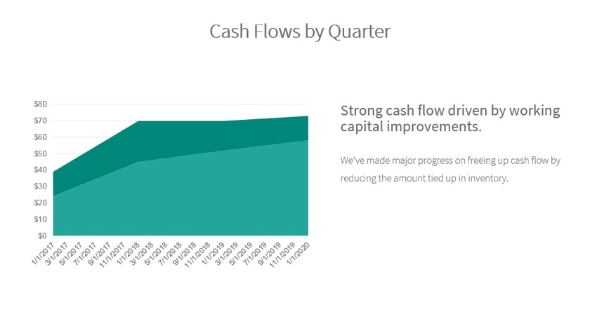 Finished Chart in Business Finance PPT