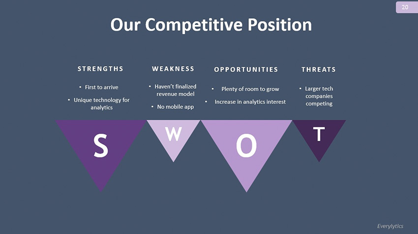 Add bullet points to SWOT