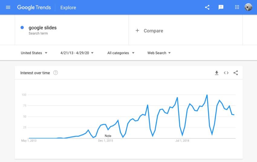 Google trends explorer