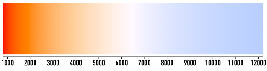 Color temperature scale